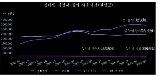 그림 9. 인터넷 시청각 앱의 일평균 사용시간