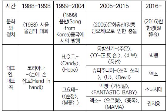표 1. 중국내 K-pop 전파의 네 시기