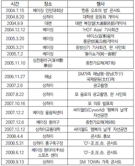 표 3. 동방신기는 2004-2008년 간 중국에서의 공연 기록