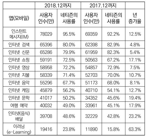 표 5. 2017-2018년 중국 내 모바일 네티즌의 앱 사용률