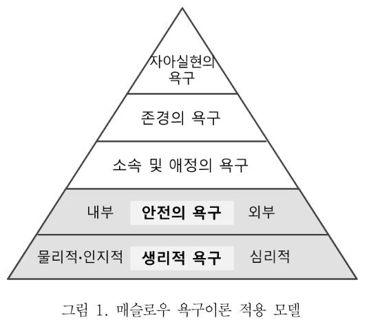 그림 1. 매슬로우 욕구이론 적용 모델