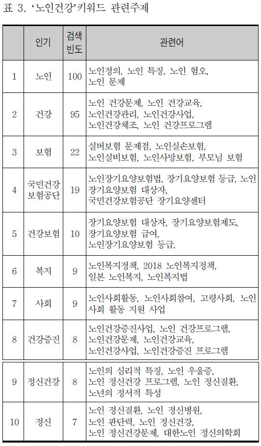 표 3. '노인건강'키워드 관련주제