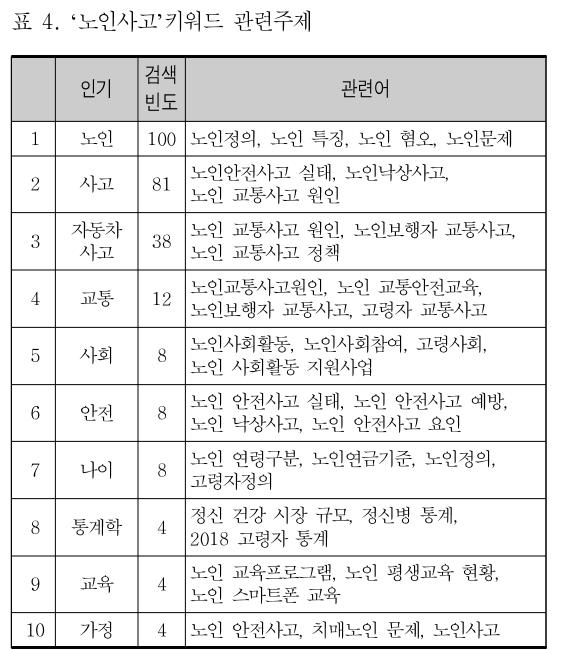 표 4. '노인사고'키워드 관련주제