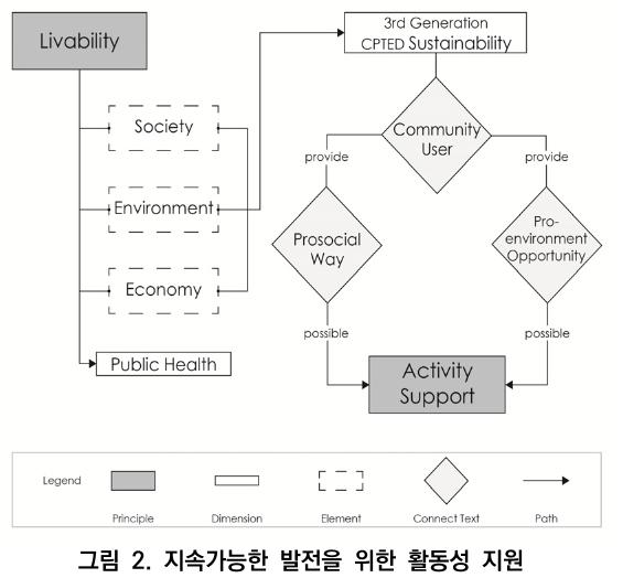 그림 2. 지속가능한 발전을 위한 활동성 지원