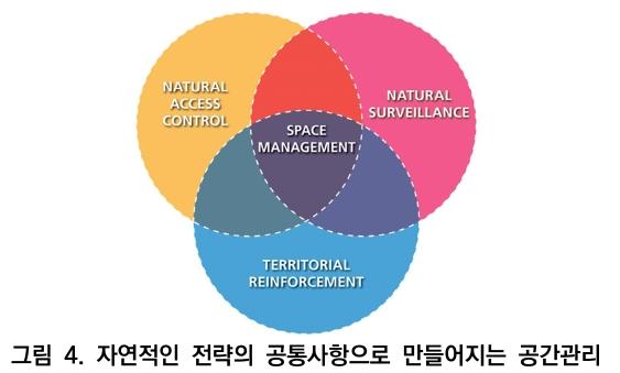 그림 4. 자연적인 전략의 공통사항으로 만들어지는 공간관리