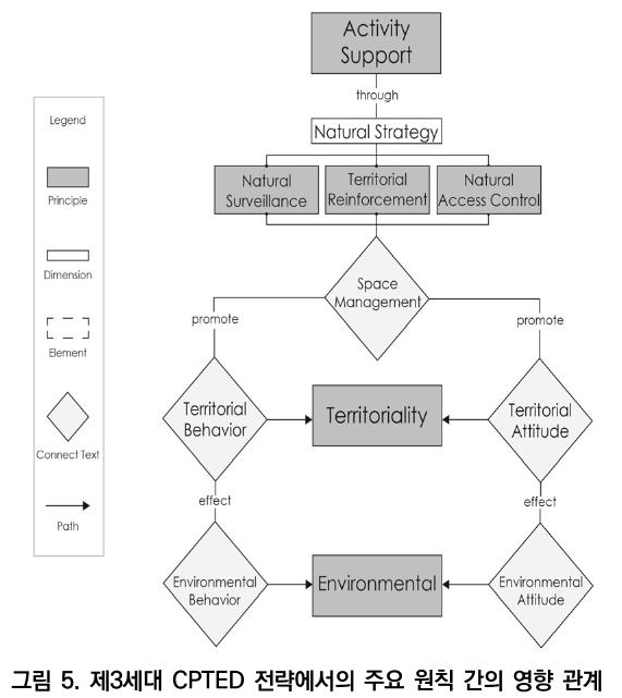 그림 5. 제3세대 CPTED 전략에서의 주요 원칙 간의 영향 관계