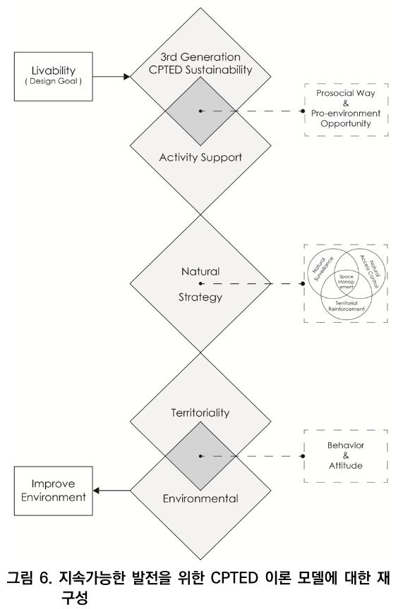 그림 6. 지속가능한 발전을 위한 CPTED 이론 모델에 대한 재구성