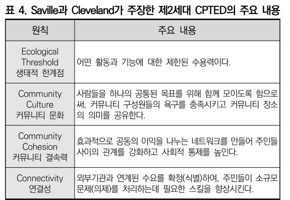 표 4. Saville과 Cleveland가 주장한 제2세대 CPTED의 주요 내용
