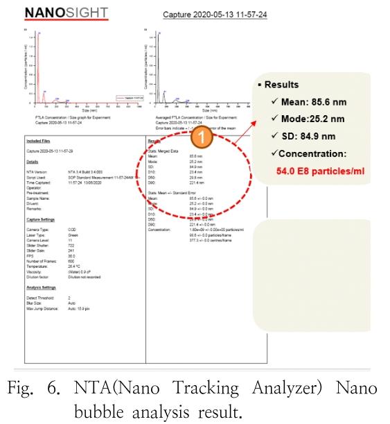 Fig. 6. NTA(Nano Tracking Analyzer) Nano bubble analysis result.