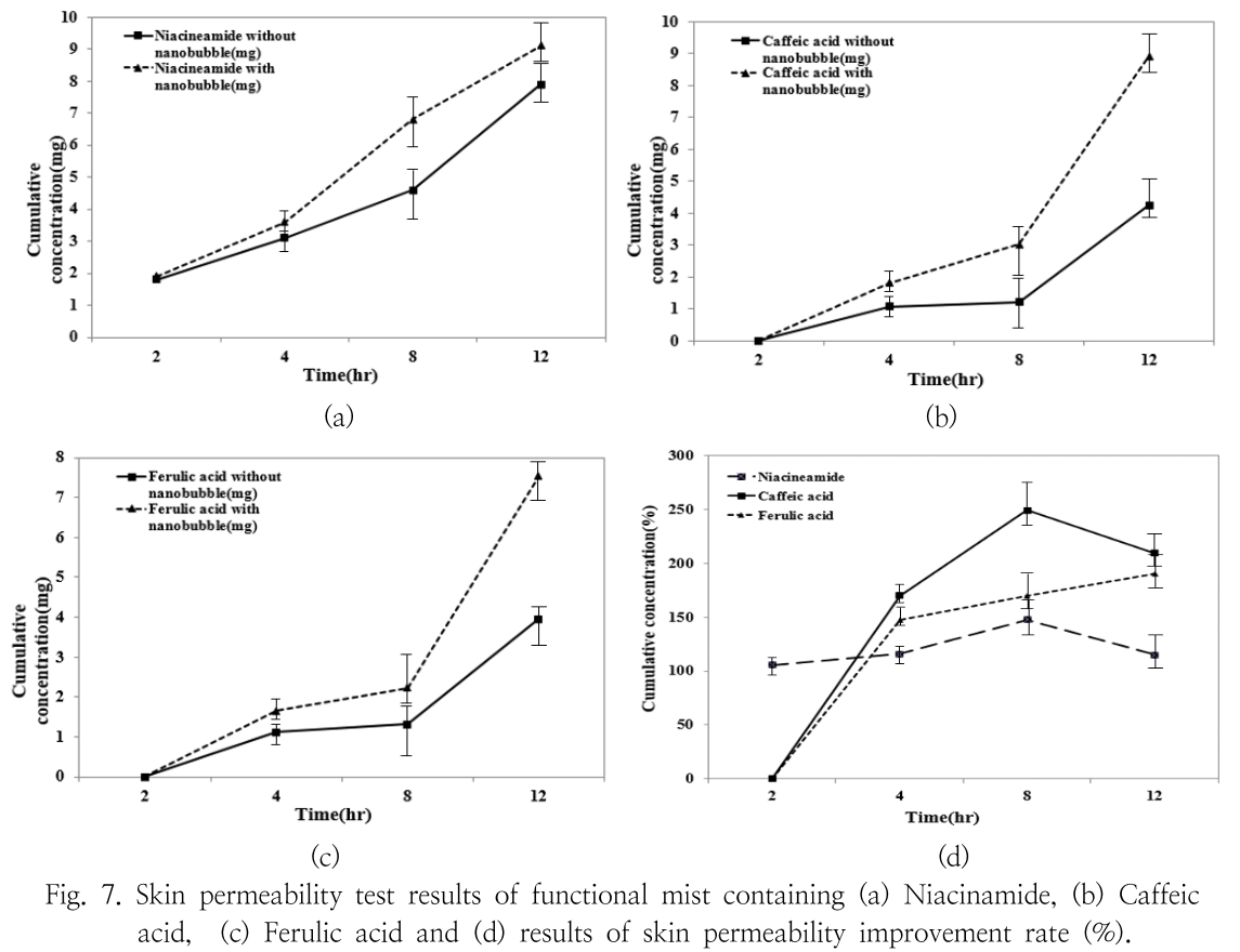 Fig. 7. Skin permeability test results of functional mist containing (a) Niacinamide, (b) Caffeic acid, (c) Ferulic acid and (d) results of skin permeability improvement rate (%).