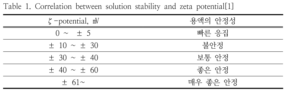 Table 1. Correlation between solution stability and zeta potential[1]