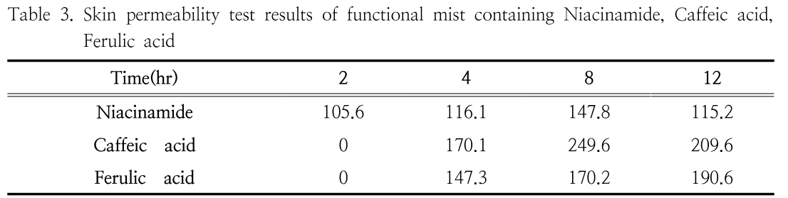 Table 3. Skin permeability test results of functional mist containing Niacinamide, Caffeic acid, Ferulic acid