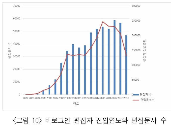<그림 10> 비로그인 편집자 진입연도와 편집문서 수