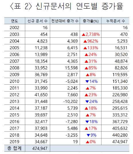 <표 2> 신규문서의 연도별 증가율