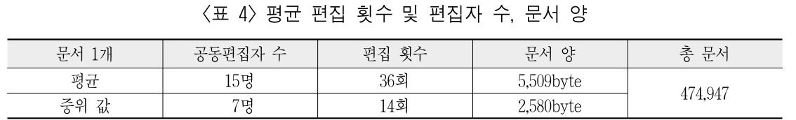 <표 4> 평균 편집 횟수 및 편집자 수, 문서 양