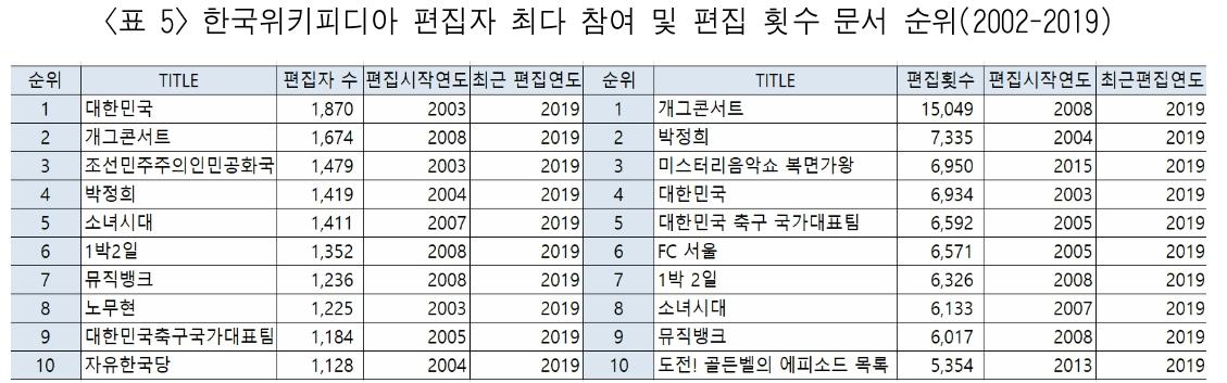 <표 5> 한국위키피디아 편집자 최다 참여 및 편집 횟수 문서 순위(2002-2019)