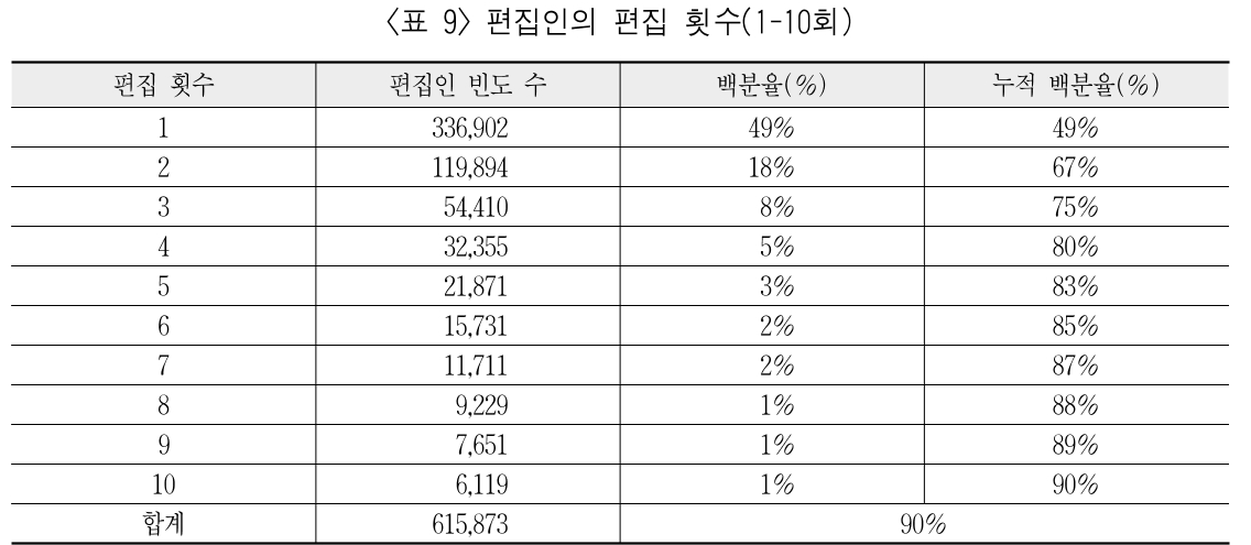 <표 9> 편집인의 편집 횟수(1-10회)