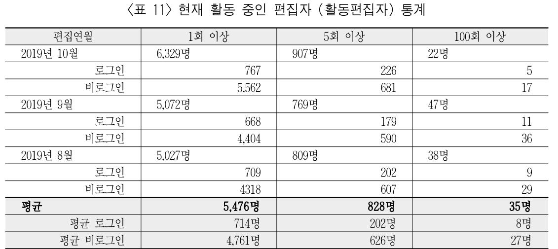 <표 11> 현재 활동 중인 편집자 (활동편집자) 통계