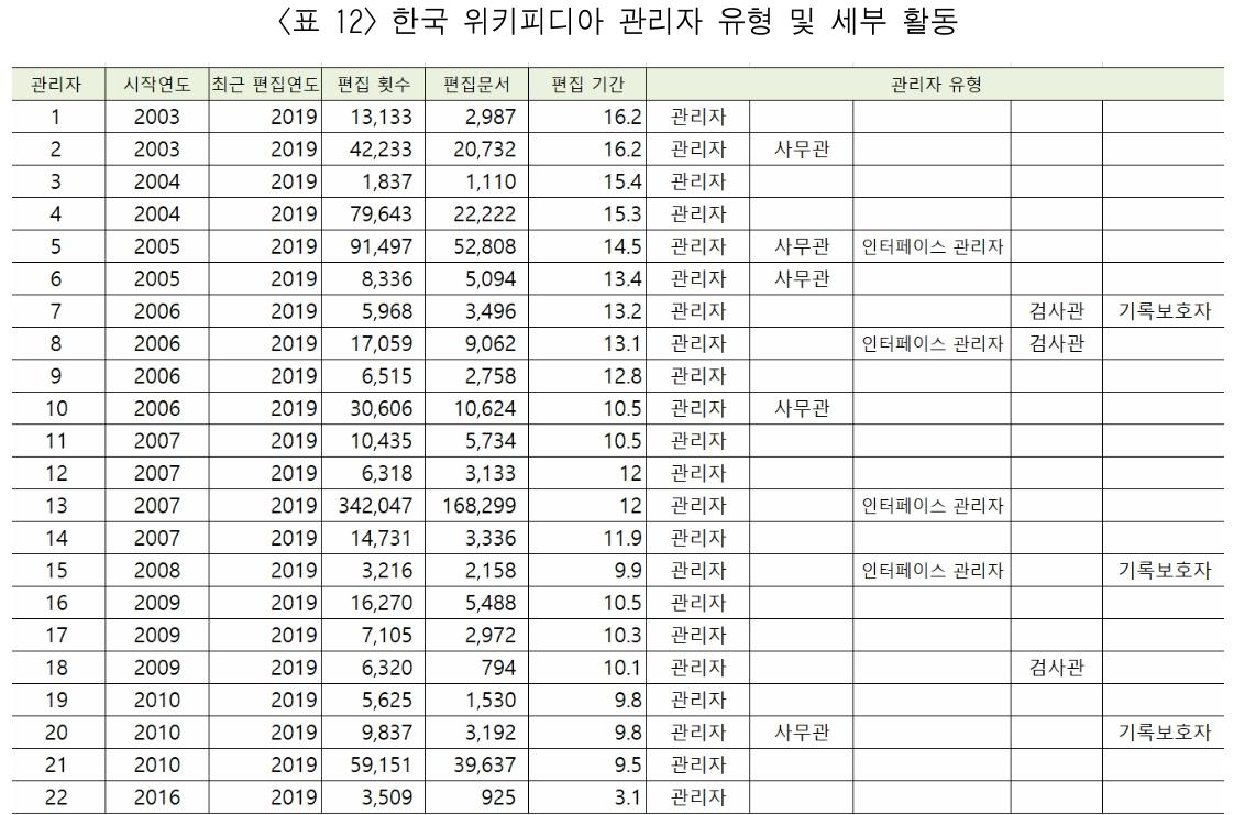 <표 12> 한국 위키피디아 관리자 유형 및 세부 활동