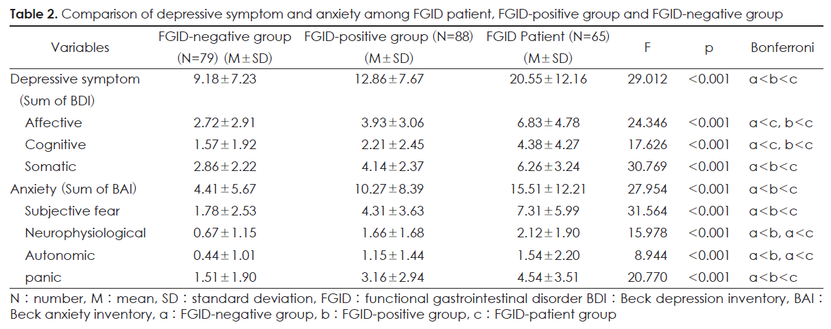 Table 2. Comparison of depressive symptom and anxiety among FGID patient, FGID-positive group and FGID-negative group