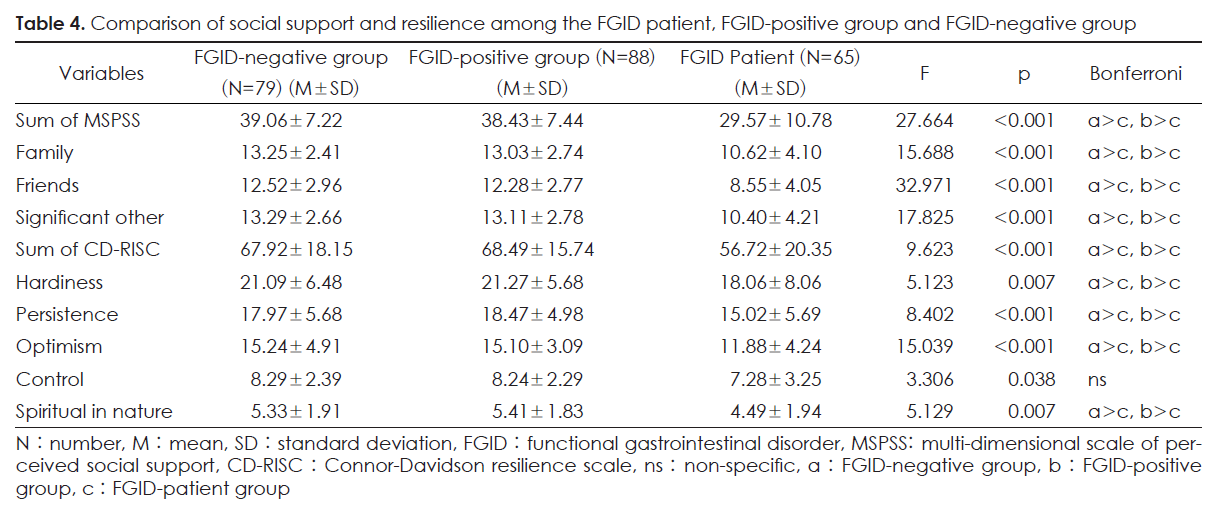 Table 4. Comparison of social support and resilience among the FGID patient, FGID-positive group and FGID-negative group