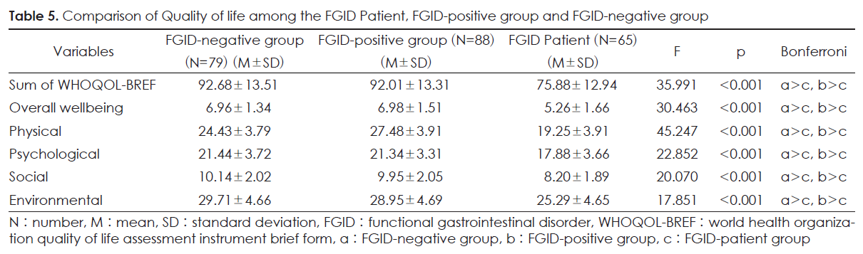 Table 5. Comparison of Quality of life among the FGID Patient, FGID-positive group and FGID-negative group
