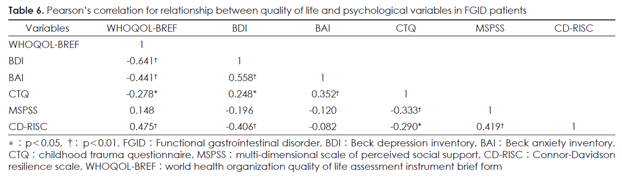 Table 6. Pearson's correlation for relationship between quality of life and psychological variables in FGID patients