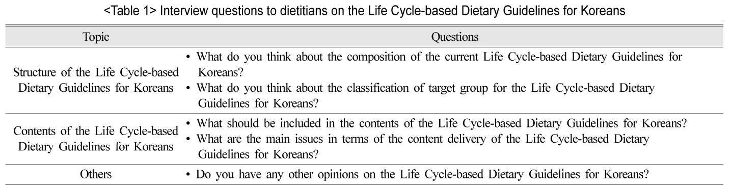 Interview questions to dietitians on the Life Cycle-based Dietary Guidelines for Koreans