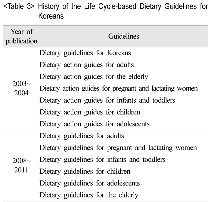 History of the Life Cycle-based Dietary Guidelines for Koreans