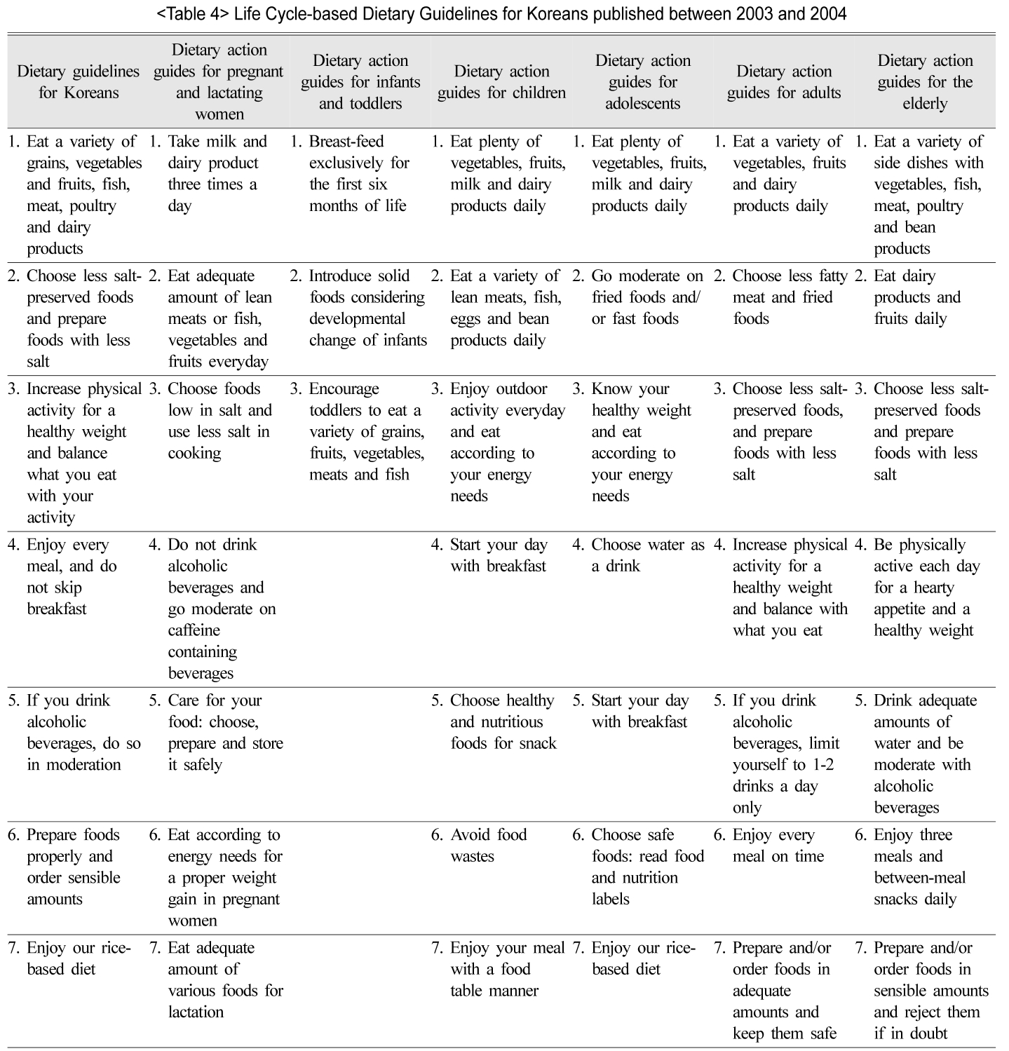 Life Cycle-based Dietary Guidelines for Koreans published between 2003 and 2004