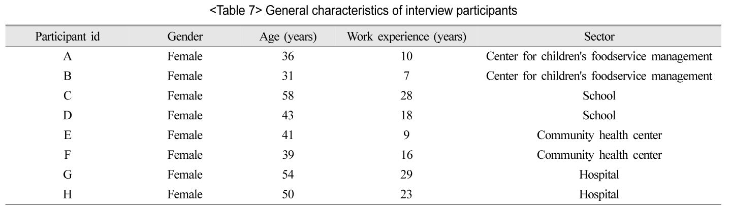 General characteristics of interview participants