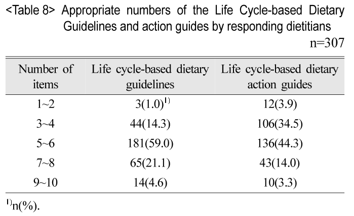 Appropriate numbers of the Life Cycle-based Dietary Guidelines and action guides by responding dietitians