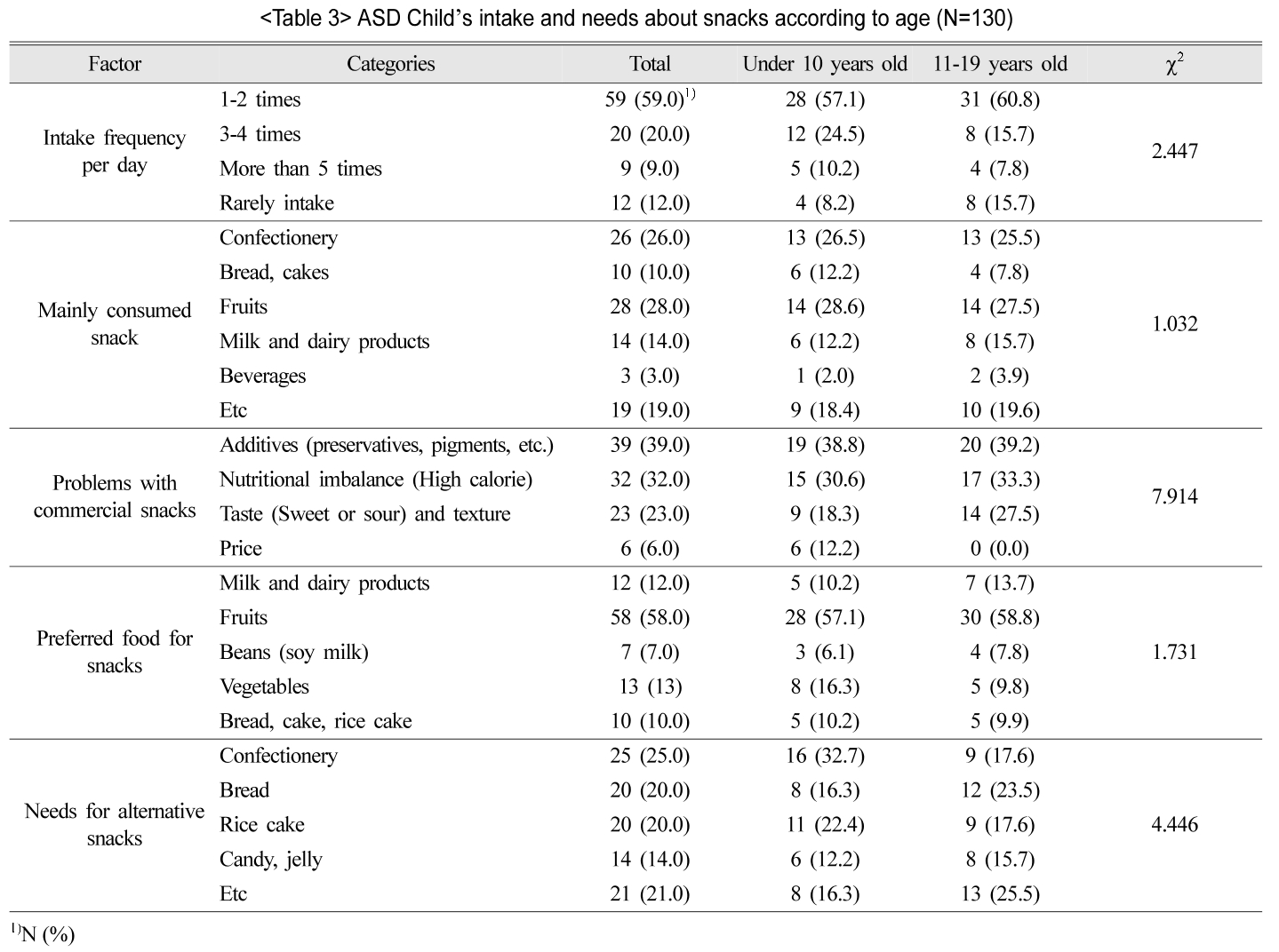 ASD Child's intake and needs about snacks according to age (N=130)