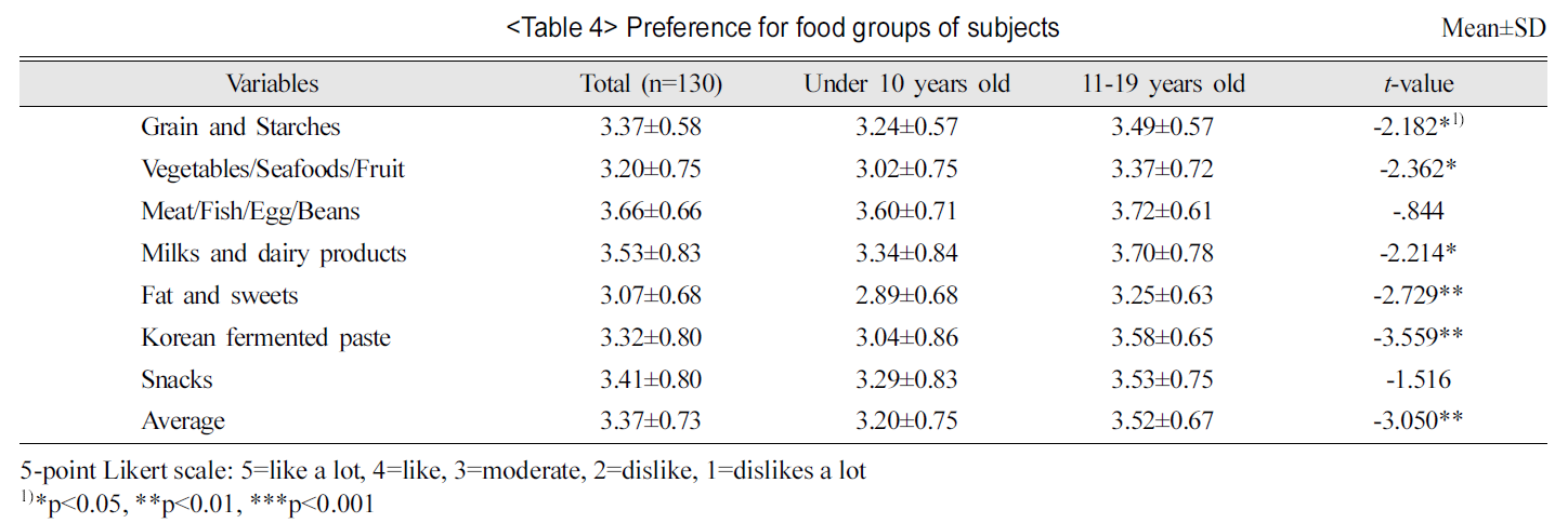 Preference for food groups of subjects Mean±SD