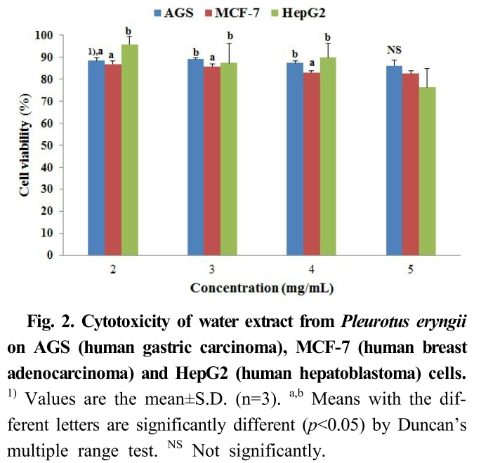 Fig. 2. Cytotoxicity of water extract from Pleurotus eryngii on AGS (human gastric carcinoma), MCF-7 (human breast adenocarcinoma) and HepG2 (human hepatoblastoma) cells.