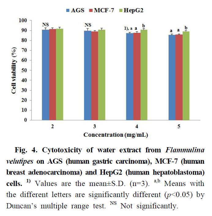 Fig. 4. Cytotoxicity of water extract from Flammulina velutipes on AGS (human gastric carcinoma), MCF-7 (human breast adenocarcinoma) and HepG2 (human hepatoblastoma) cells.