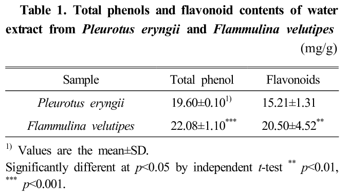 Table 1. Total phenols and flavonoid contents of water extract from Pleurotus eryngii and Flammulina velutipes