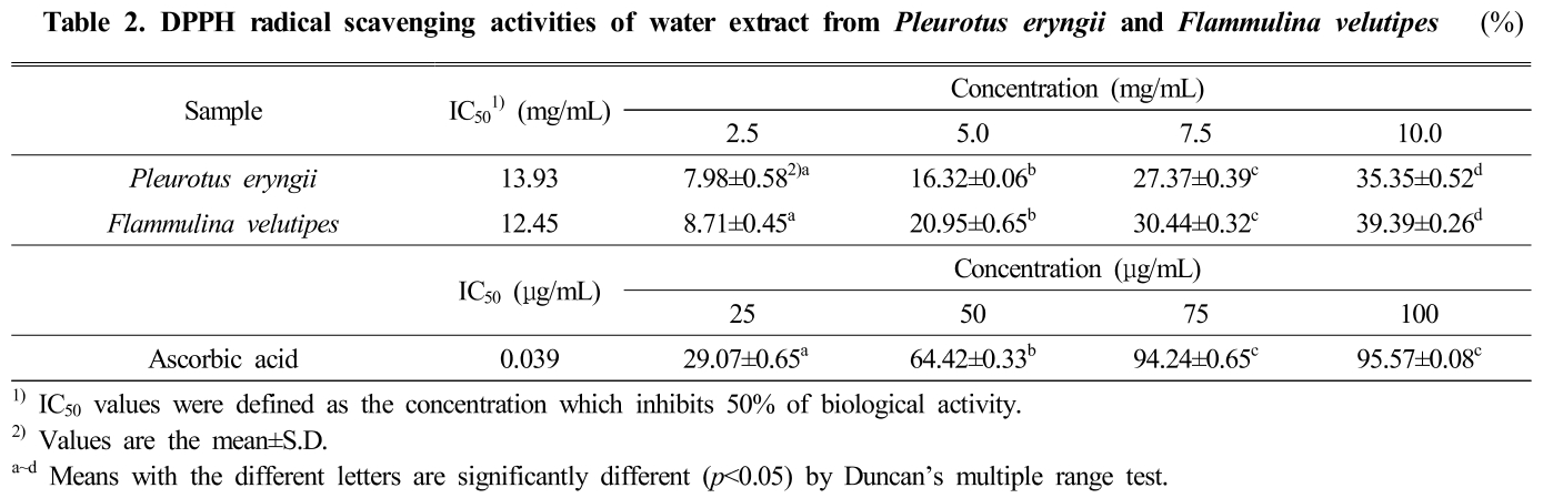 Table 2. DPPH radical scavenging activities of water extract from Pleurotus eryngii and Flammulina velutipes