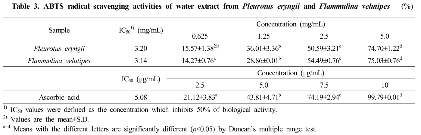 Table 3. ABTS radical scavenging activities of water extract from Pleurotus eryngii and Flammulina velutipes