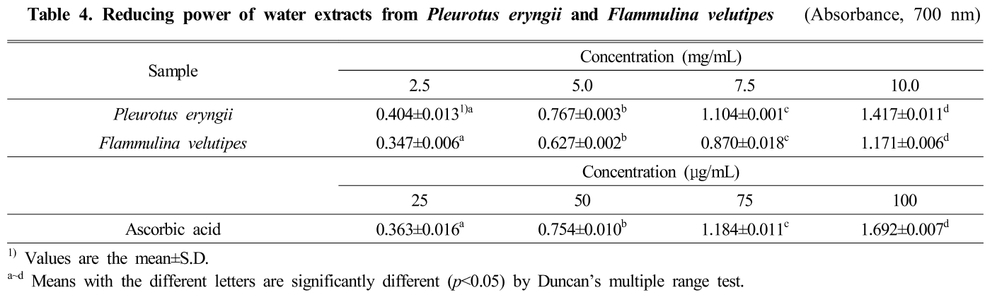 Table 4. Reducing power of water extracts from Pleurotus eryngii and Flammulina velutipes