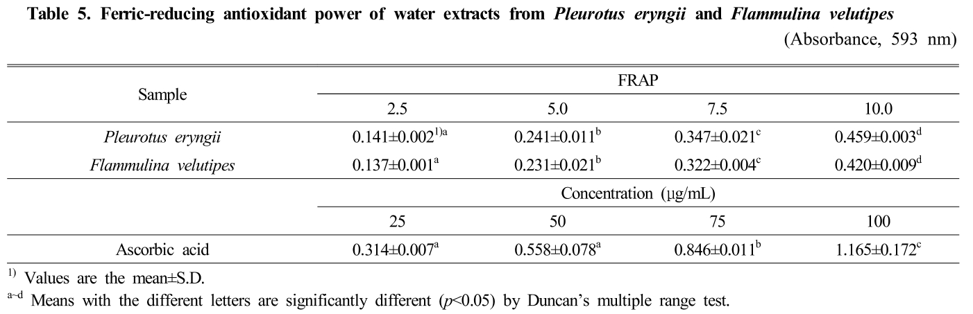 Table 5. Ferric-reducing antioxidant power of water extracts from Pleurotus eryngii and Flammulina velutipes