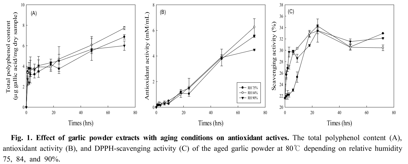 Fig. 1. Effect of garlic powder extracts with aging conditions on antioxidant actives.