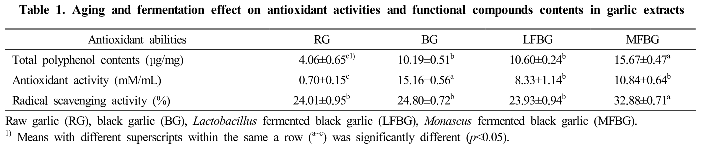 Table 1. Aging and fermentation effect on antioxidant activities and functional compounds contents in garlic extracts