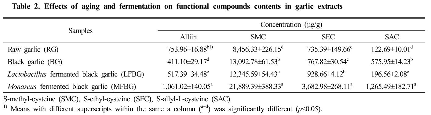 Table 2. Effects of aging and fermentation on functional compounds contents in garlic extracts