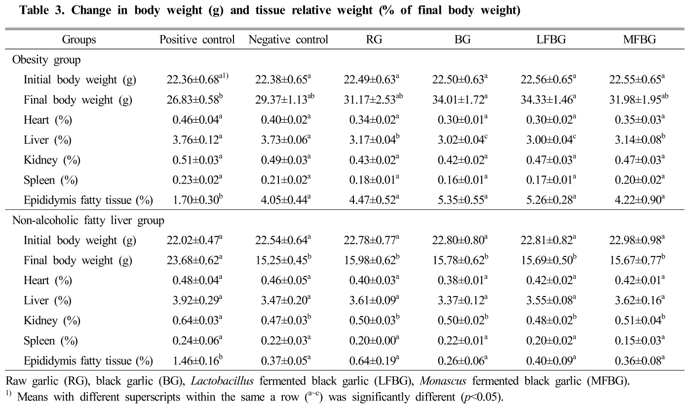Table 3. Change in body weight (g) and tissue relative weight (% of final body weight)