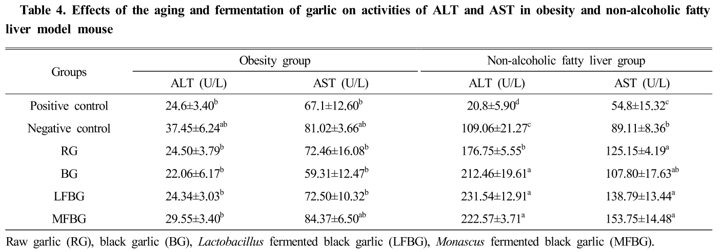 Table 4. Effects of the aging and fermentation of garlic on activities of ALT and AST in obesity and non-alcoholic fatty liver model mouse
