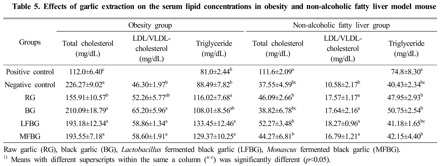 Table 5. Effects of garlic extraction on the serum lipid concentrations in obesity and non-alcoholic fatty liver model mouse