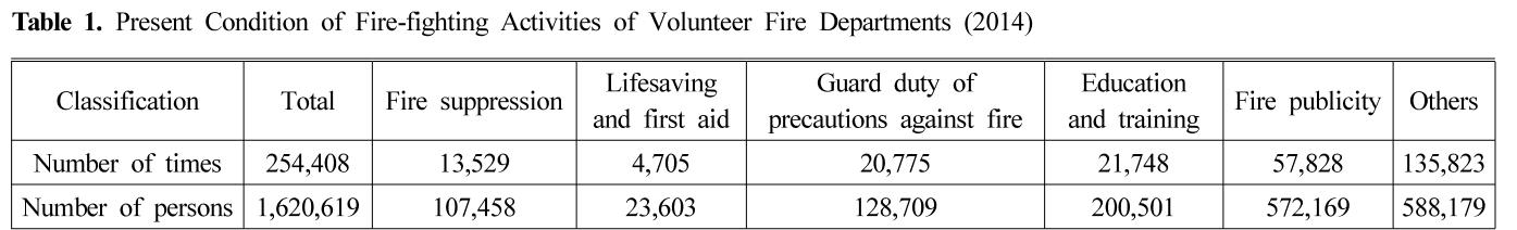 Table 1. Present Condition of Fire-fighting Activities of Volunteer Fire Departments (2014)