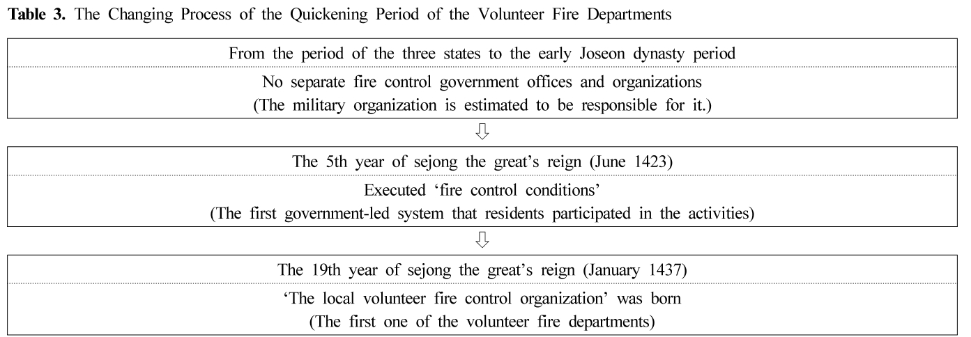 Table 3. The Changing Process of the Quickening Period of the Volunteer Fire Departments
