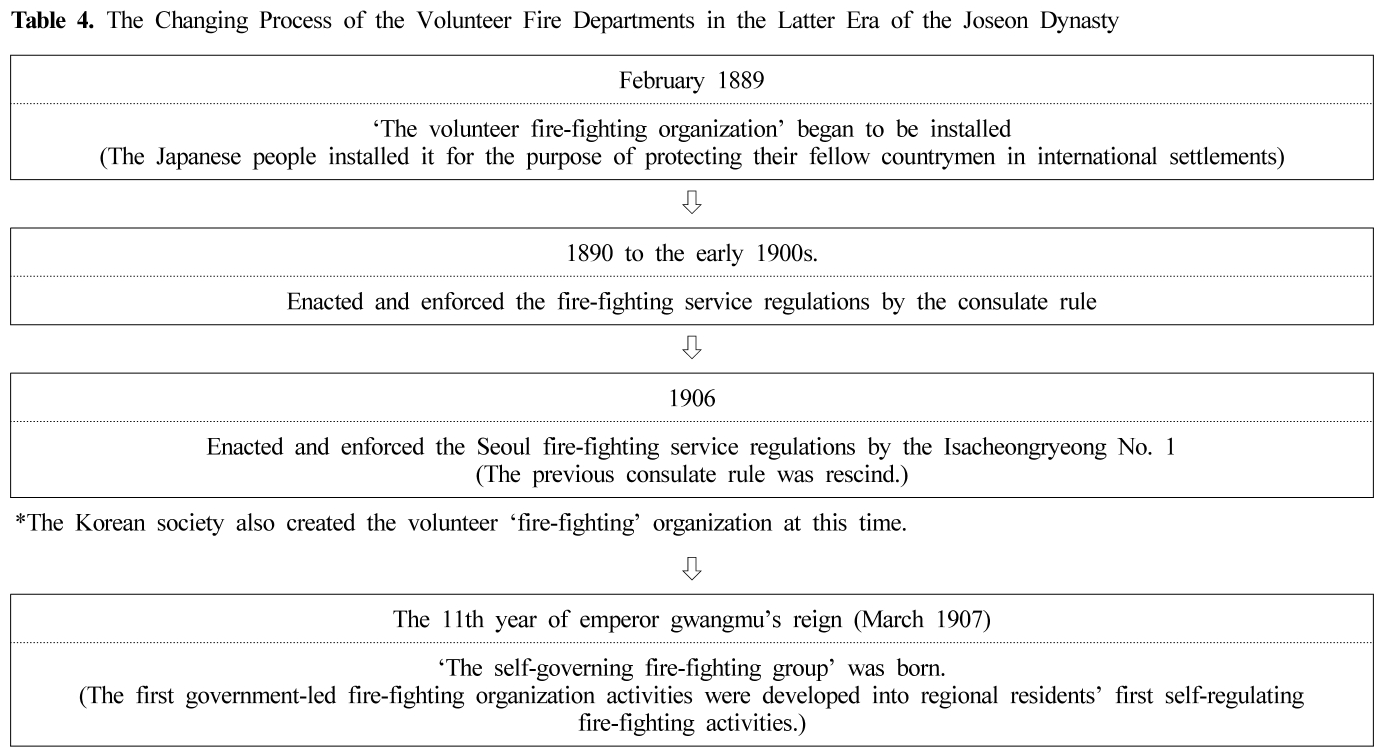 Table 4. The Changing Process of the Volunteer Fire Departments in the Latter Era of the Joseon Dynasty